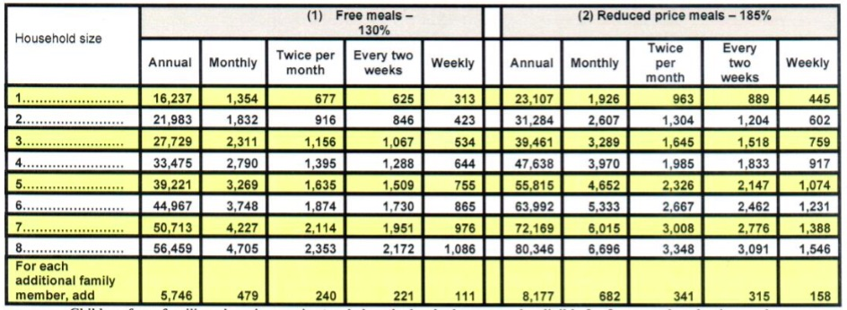 Lexington Two announces its policy for free and reduced price meals